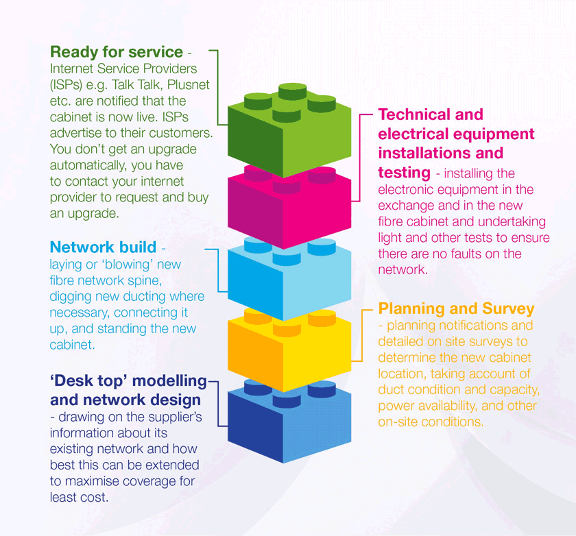 key stages involved in the network build with BT