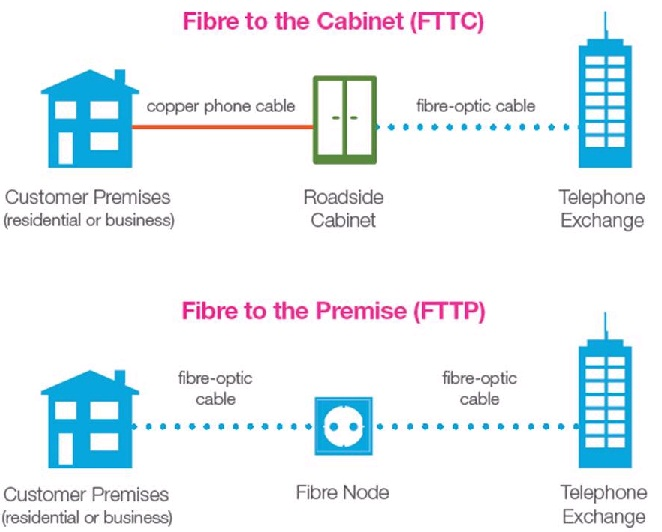 Image showing the difference between FTTC and FTTP connections