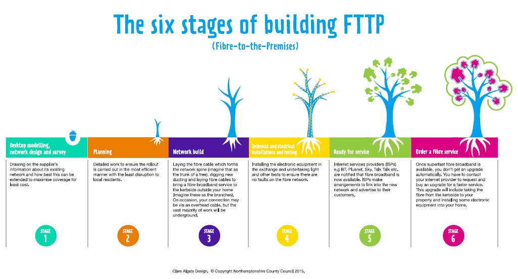 Image showing the six stages of FTTP deployment in an alternative format to the table.